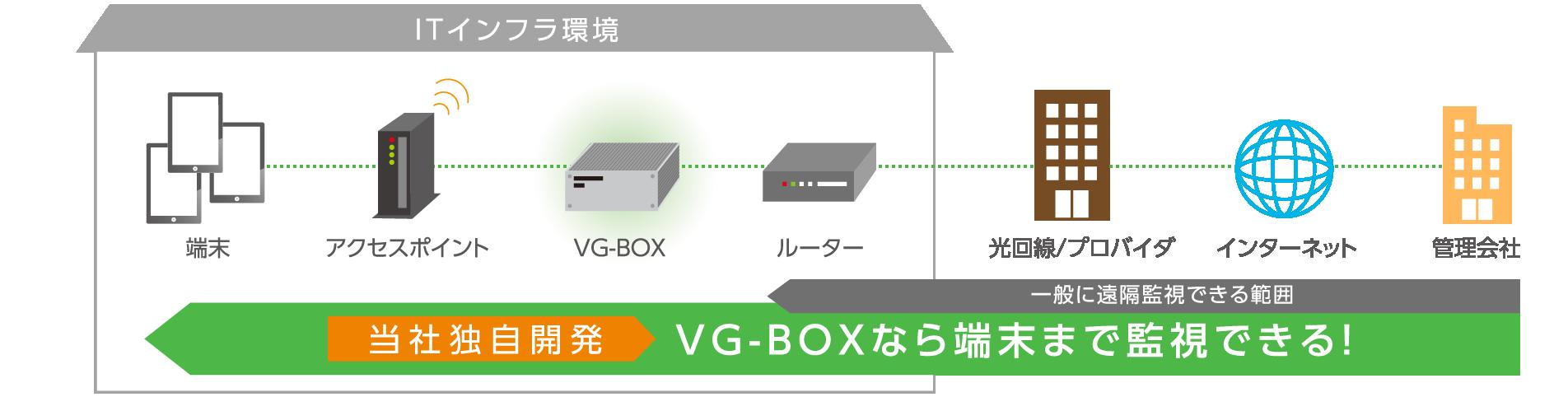 ITインフラ環境 端末 アクセスポイント VG-BOX ルーター 光回線/プロバイダ インターネット 管理会社 一般に遠隔監視できる範囲 当社独自開発 VG-BOXなら端末まで監視できる!
